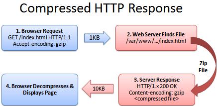 requête HTTP compressée
